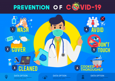 Prevention of COVID-19 infographic poster